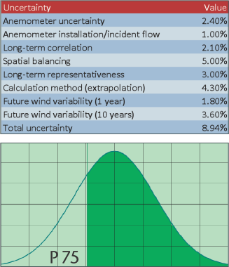 Contributions to production uncertainty (above) and probability distribution of energy production, depending on uncertainty, P75 value (below)